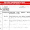 Подробиці класифікації відходів за класами небезпеки