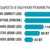 Споживана потужність телевізора: клас енергоспоживання