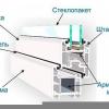 Регулювання металопластикових вікон самостійно