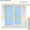 Пристрій пластикових вікон